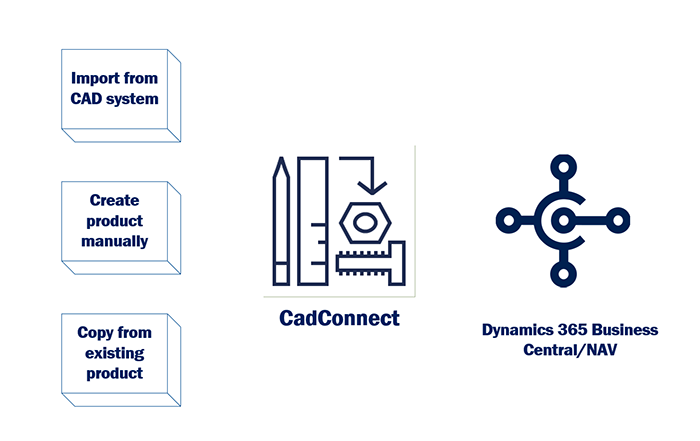 Connecting CAD with production with NAVEKSA CadConnect
